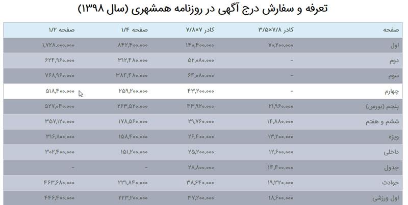 تعرفه و سفارش درج آگهی در روزنامه همشهری (سال ۱۳۹۸)