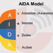 برنامهریزی بازاریابی و فروش بر اساس مدل AIDA